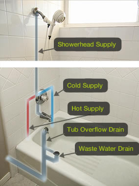 Bathtub Plumbing And Shower Stalls - Bathroom tub plumbing