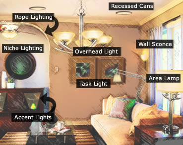 home lighting examples - Types Of Lighting In Interior Design