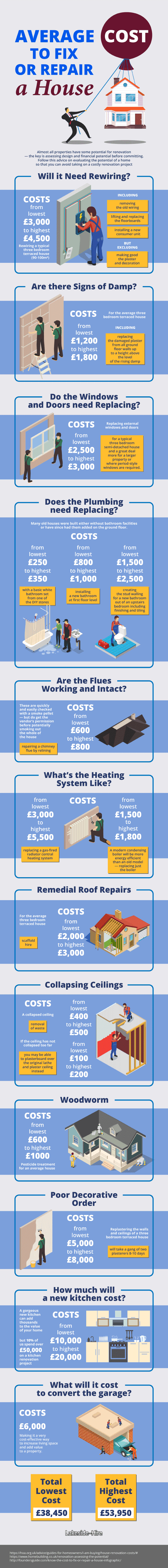 infographic-cost-repair-house